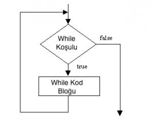 While Döngü Flowchart