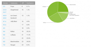 android usage statics
