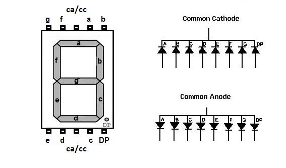 Design a Decoder using Logic Gates to display letters