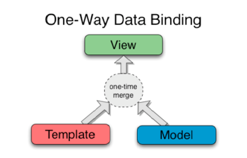 one way data binding figure in angular data binding
