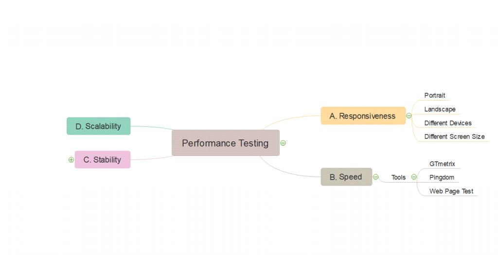 Performans Testi