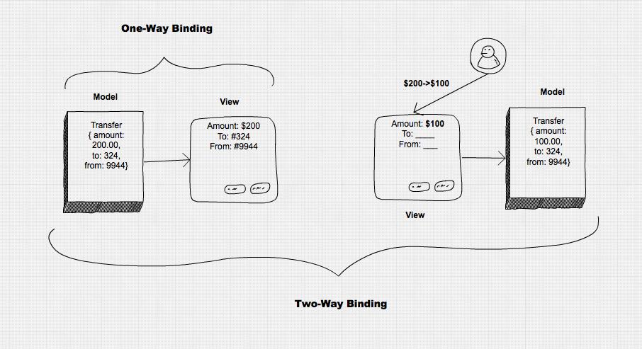 one-way vs two-way binding