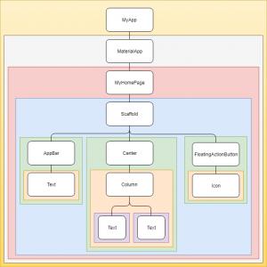 Temel widget yapıları