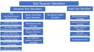 Test Tasarım Teknikleri