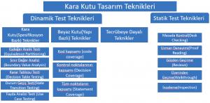 Test tasarım teknikleri sınıflandırılmış tablo hali